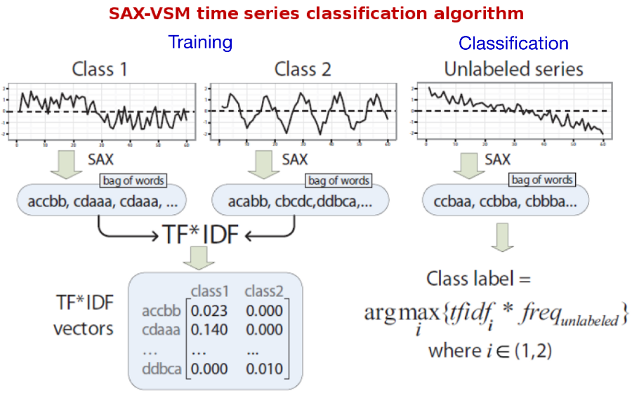 Interpretable Time Series Classification With Sax Vsm Sax Vsm